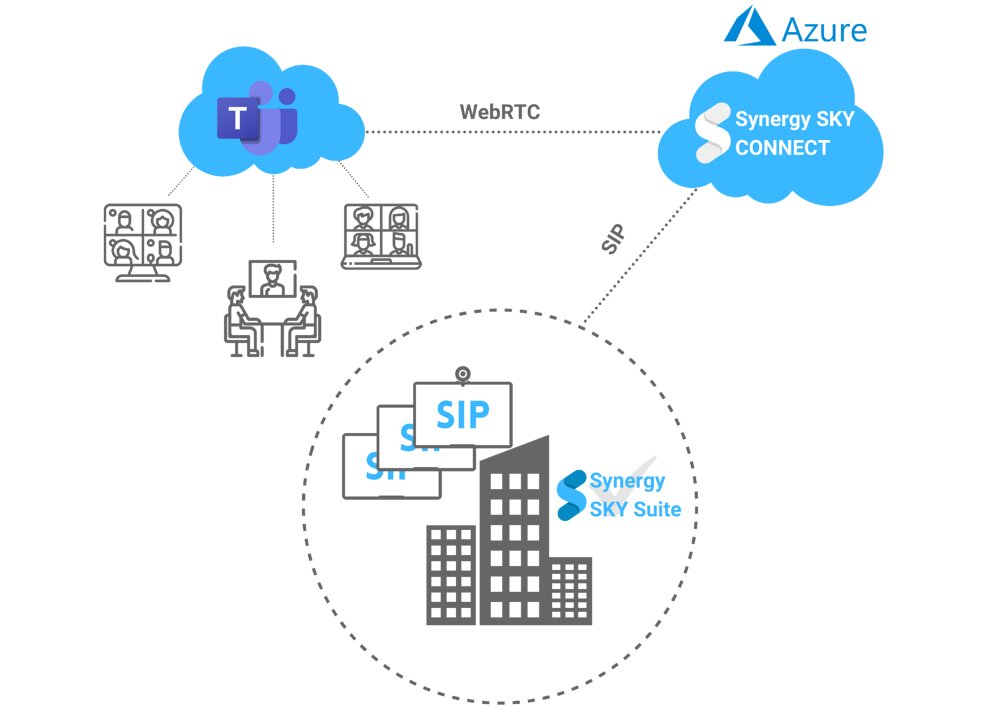 Synergy Connect Hosting 2