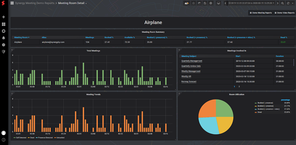 The ANALYZE dashboard